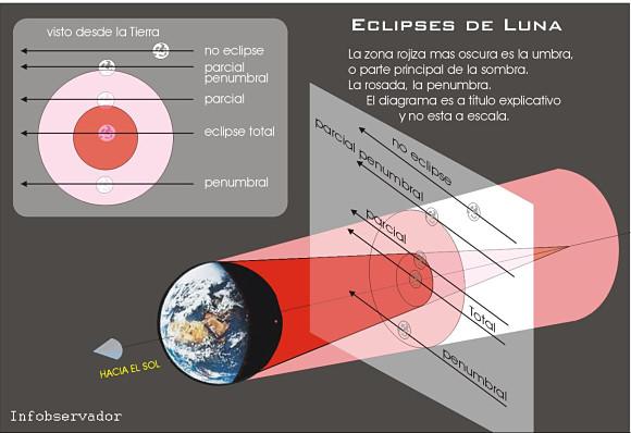 Infografía con la explicación de un eclipse de luna