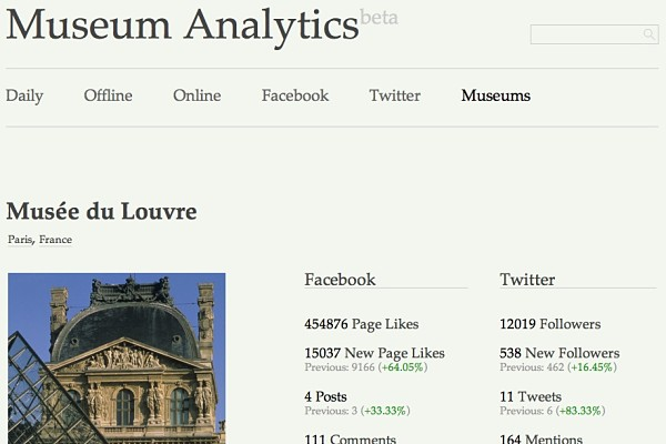 Museum Analytics museos