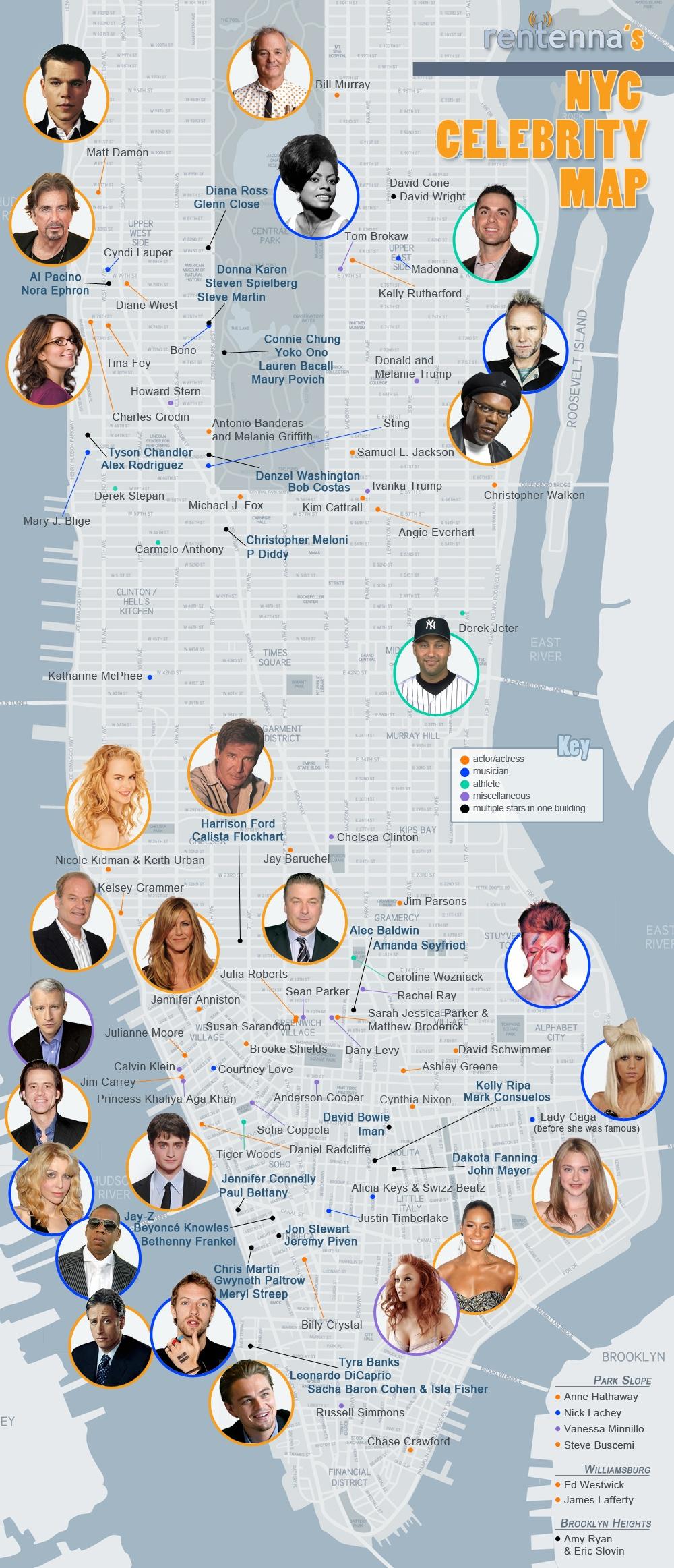 famosos nueva york